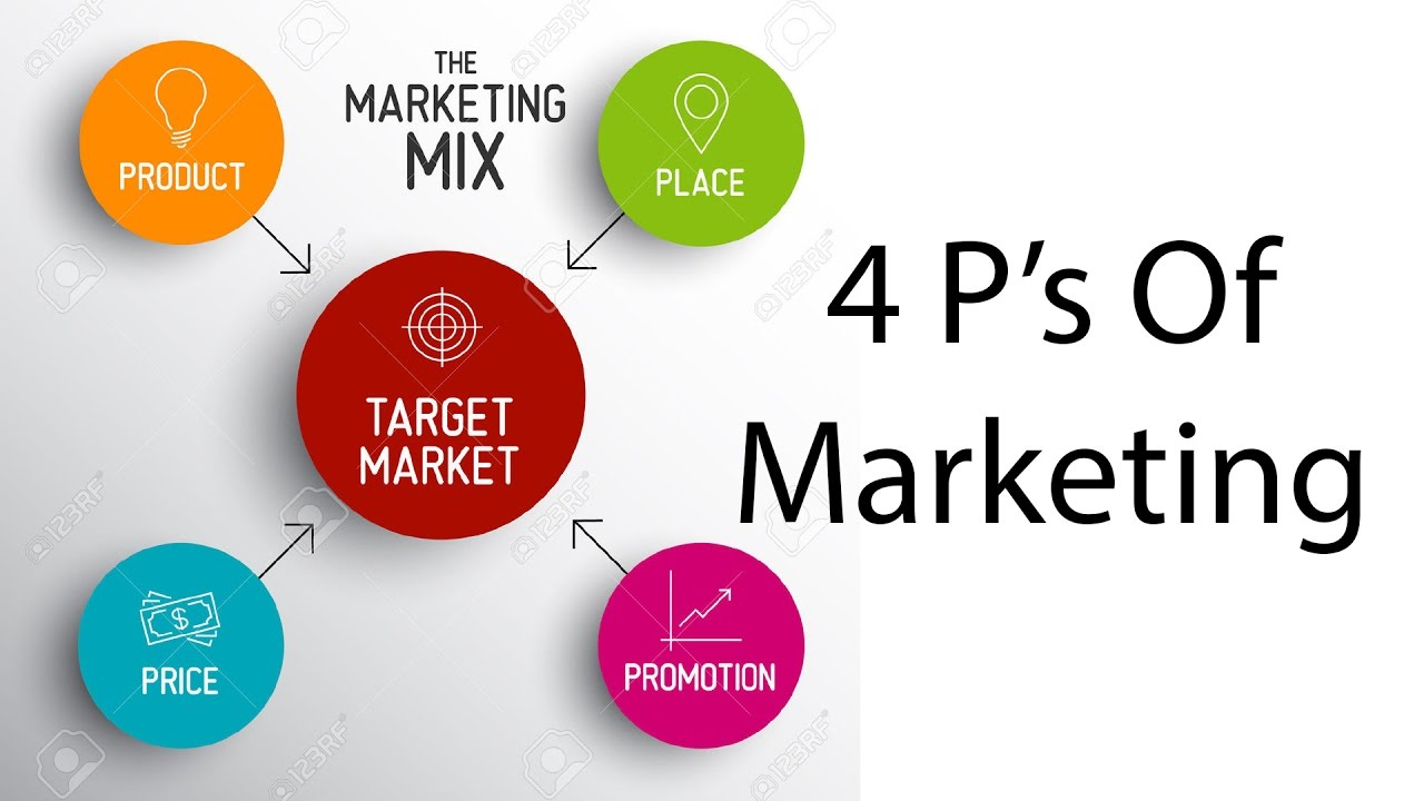 The 4P's of Marketing